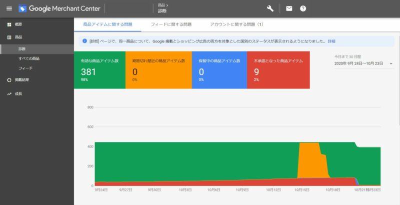 Googleマーチャントセンターダッシュボード 不承認の確認画面