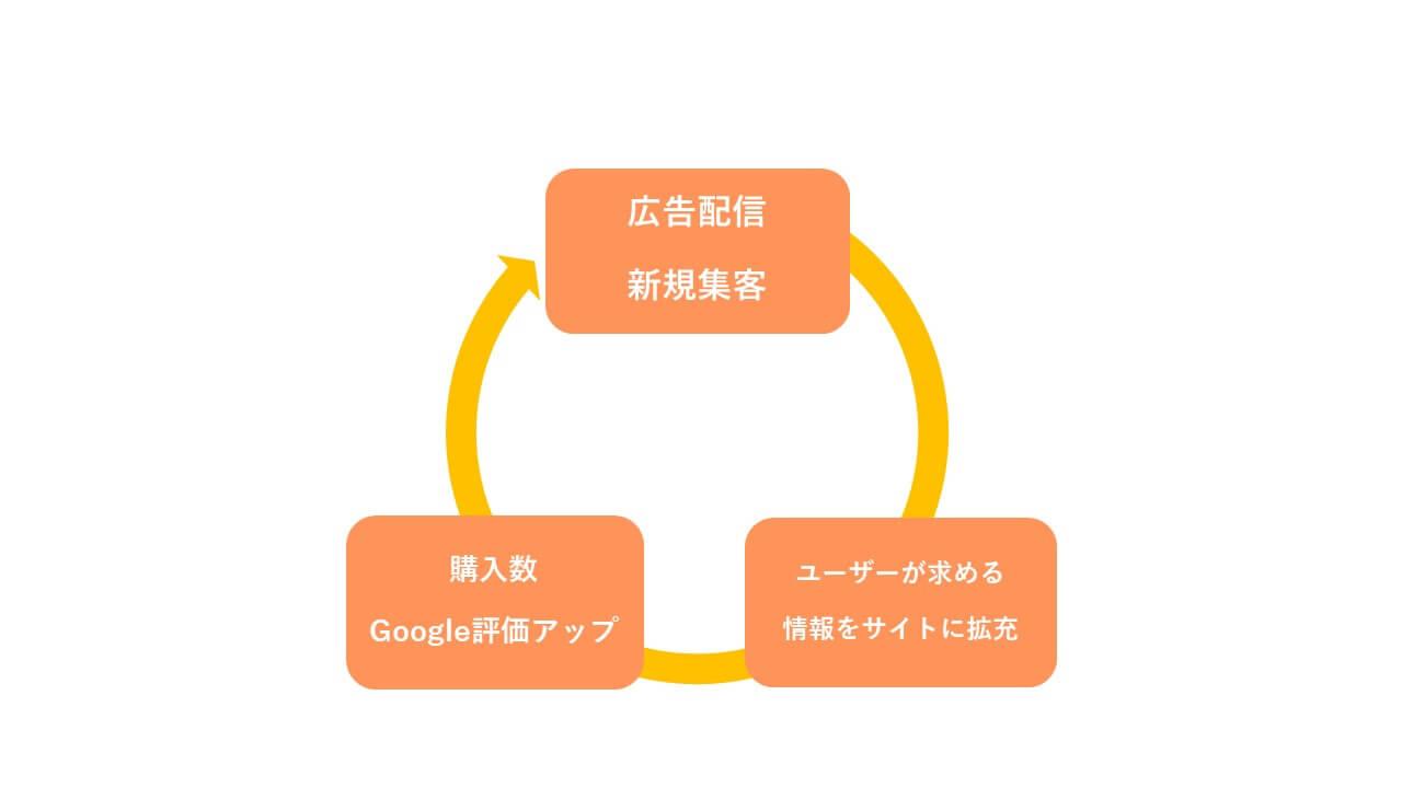 Google ショッピング広告を起点とした自社EC成長サイクル