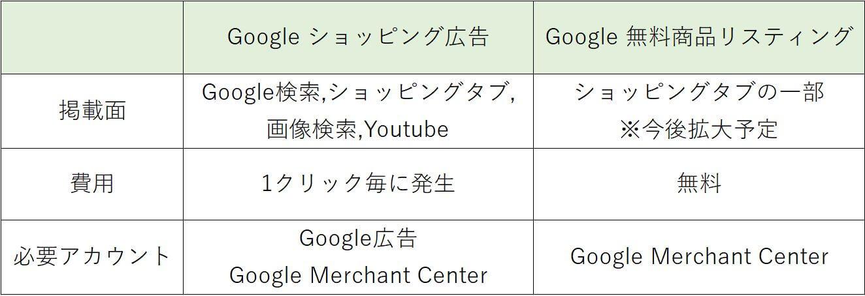 Google ショッピング広告とGoogle 無料リスティングの違い