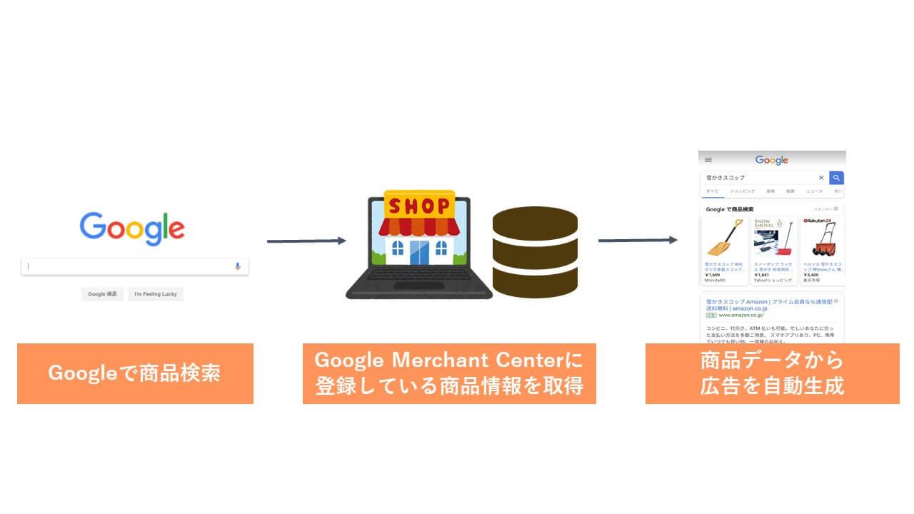 Google ショッピング広告掲載の仕組み