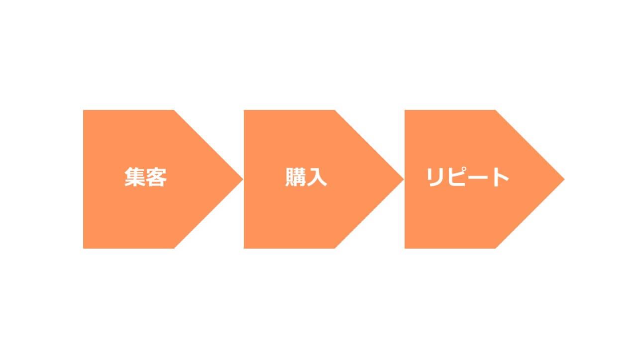 自社EC成長3つのステップ