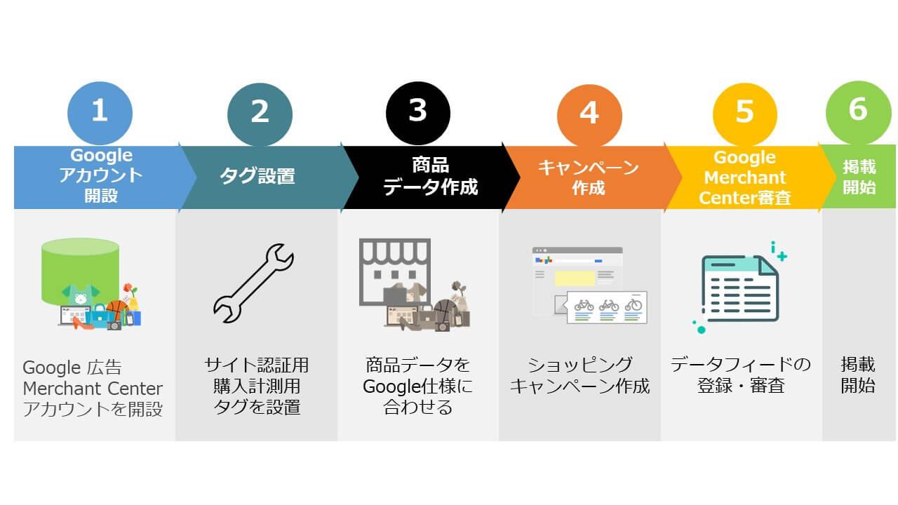 Google ショッピング広告掲載までの流れ