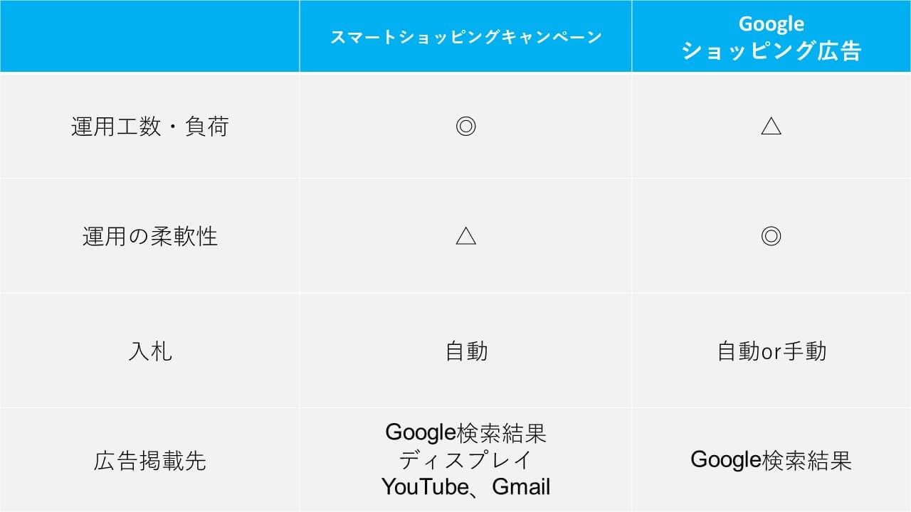 スマートショッピングキャンペーンとGoogle ショッピング広告の比較
